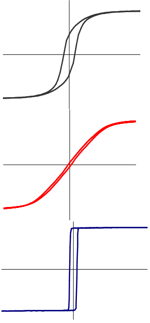 Different Hysteresis Loops of VITROPERM