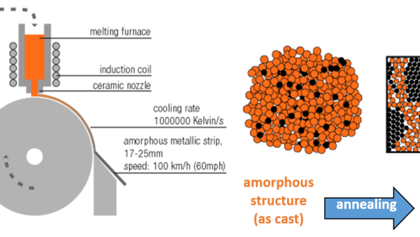 Principle of Rapid solidification Technology  to produce nanocrystalline VITROPERM